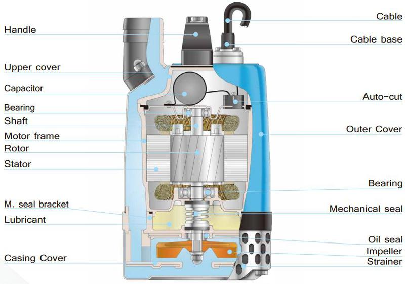 exploded view HCP GD Submersible pump